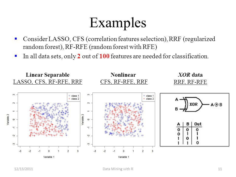 Examples  Consider LASSO, CFS (correlation features selection), RRF (regularized random forest), RF-RFE (random forest with RFE)  In all data sets,