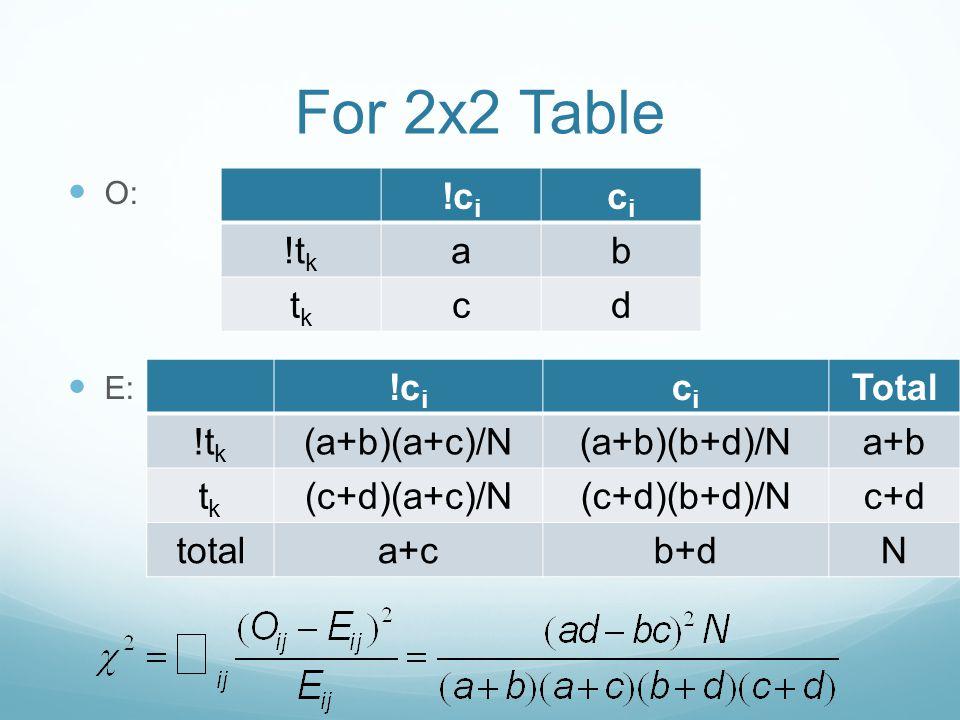 For 2x2 Table O: E: !c i cici !t k ab tktk cd !c i cici Total !t k (a+b)(a+c)/N(a+b)(b+d)/Na+b tktk (c+d)(a+c)/N(c+d)(b+d)/Nc+d totala+cb+dN