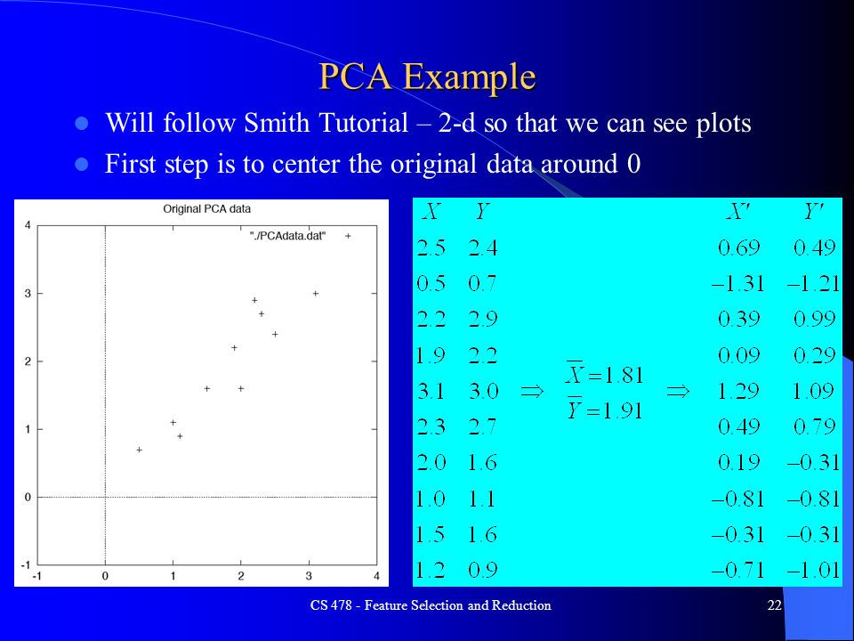 PCA Example Will follow Smith Tutorial – 2-d so that we can see plots First step is to center the original data around 0 CS 478 - Feature Selection an