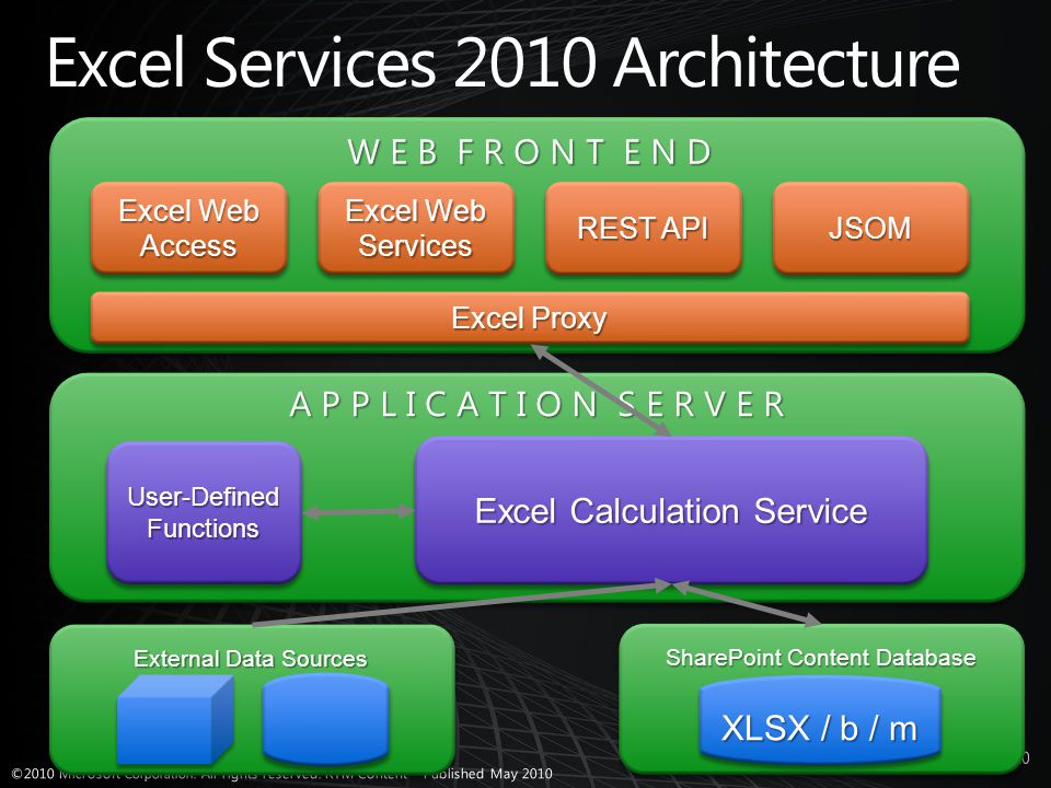 External Data Sources REST API Excel Web Services Excel Web Access JSOMJSOM SharePoint Content Database XLSX / b / m User-Defined Functions Excel Calculation Service Excel Proxy