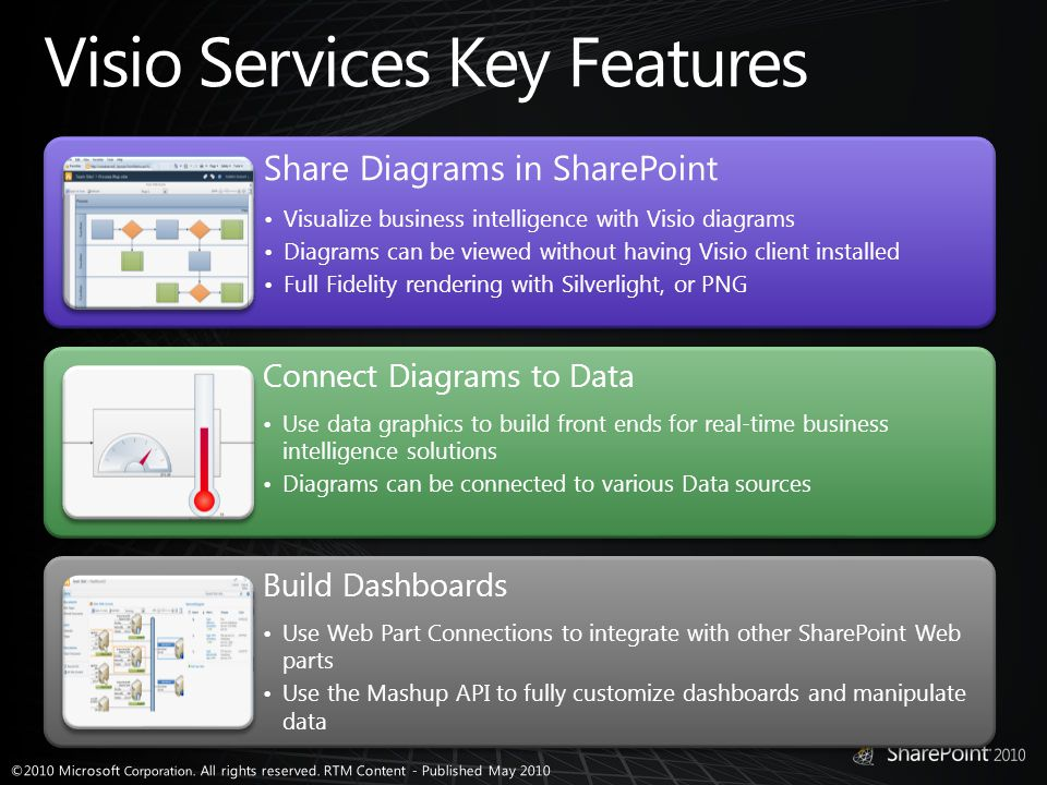 Share Diagrams in SharePoint Visualize business intelligence with Visio diagrams Diagrams can be viewed without having Visio client installed Full Fidelity rendering with Silverlight, or PNG Connect Diagrams to Data Use data graphics to build front ends for real-time business intelligence solutions Diagrams can be connected to various Data sources Build Dashboards Use Web Part Connections to integrate with other SharePoint Web parts Use the Mashup API to fully customize dashboards and manipulate data