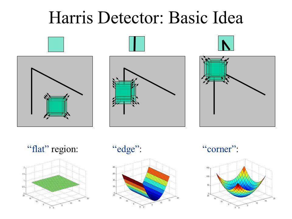 Harris Detector: Basic Idea flat region: edge : corner :