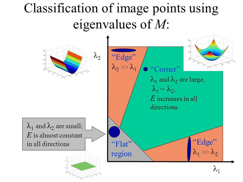 "Classification of image points using eigenvalues of M: 1 2 ""Corner"" 1 and 2 are large, 1 ~ 2 ; E increases in all directions 1 and 2 are small; E is a"