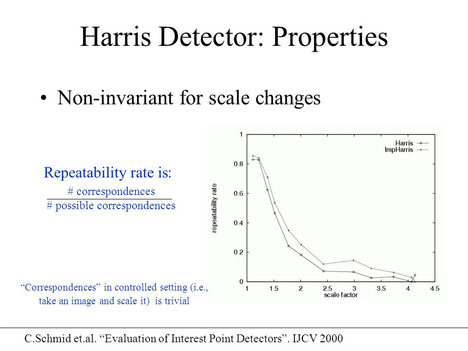 "Harris Detector: Properties Non-invariant for scale changes Repeatability rate is: # correspondences # possible correspondences C.Schmid et.al. ""Evalu"