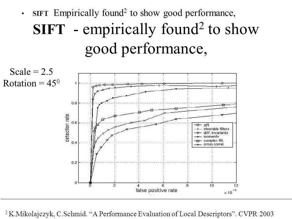 "SIFT Empirically found 2 to show good performance, 2 K.Mikolajczyk, C.Schmid. ""A Performance Evaluation of Local Descriptors"". CVPR 2003 Scale = 2.5 R"