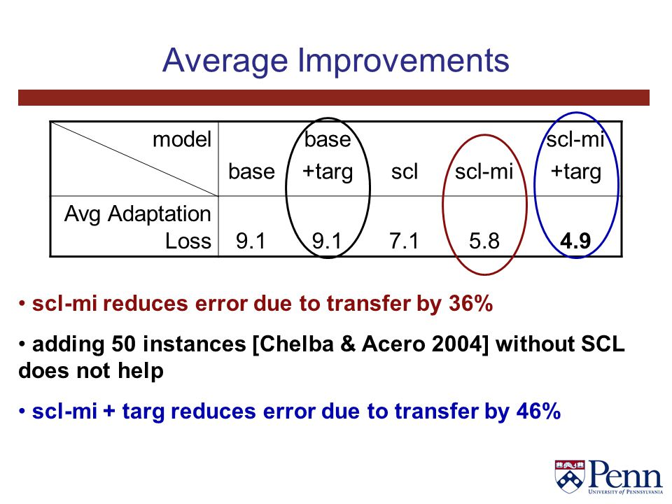 Average Improvements model base +targsclscl-mi +targ Avg Adaptation Loss9.1 7.15.84.9 scl-mi reduces error due to transfer by 36% adding 50 instances [Chelba & Acero 2004] without SCL does not help scl-mi + targ reduces error due to transfer by 46%