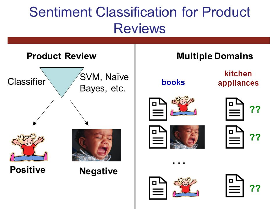 Sentiment Classification for Product Reviews Product Review Classifier Positive Negative SVM, Naïve Bayes, etc.
