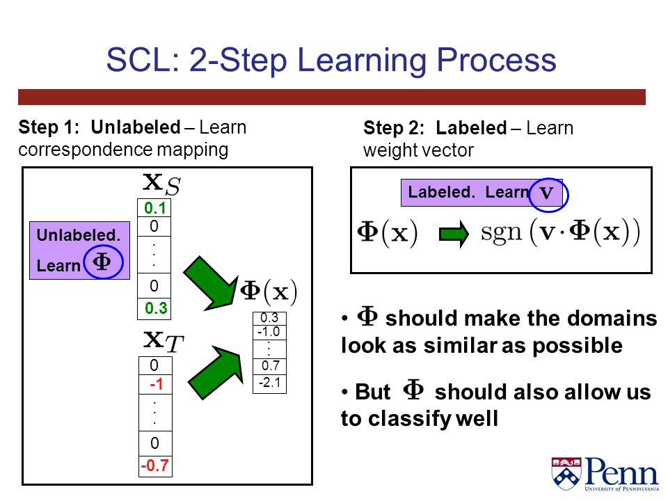 SCL: 2-Step Learning Process Unlabeled. Learn Labeled.