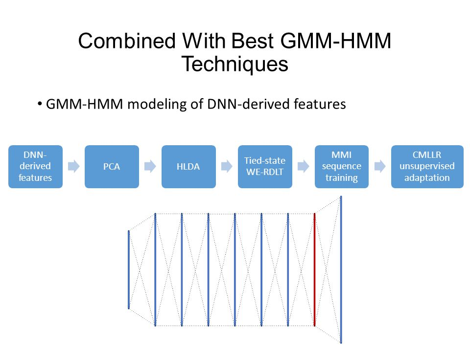 Combined With Best GMM-HMM Techniques GMM-HMM modeling of DNN-derived features DNN- derived features PCAHLDA Tied-state WE-RDLT MMI sequence training CMLLR unsupervised adaptation