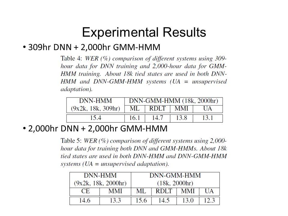 Experimental Results 309hr DNN + 2,000hr GMM-HMM 2,000hr DNN + 2,000hr GMM-HMM