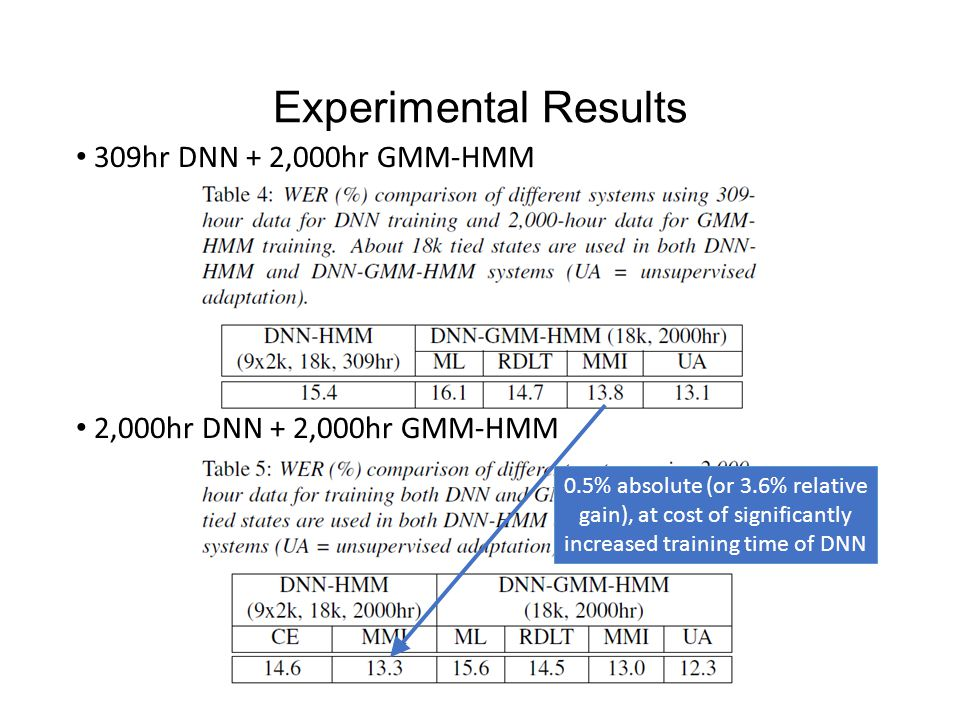 Experimental Results 309hr DNN + 2,000hr GMM-HMM 2,000hr DNN + 2,000hr GMM-HMM 0.5% absolute (or 3.6% relative gain), at cost of significantly increased training time of DNN