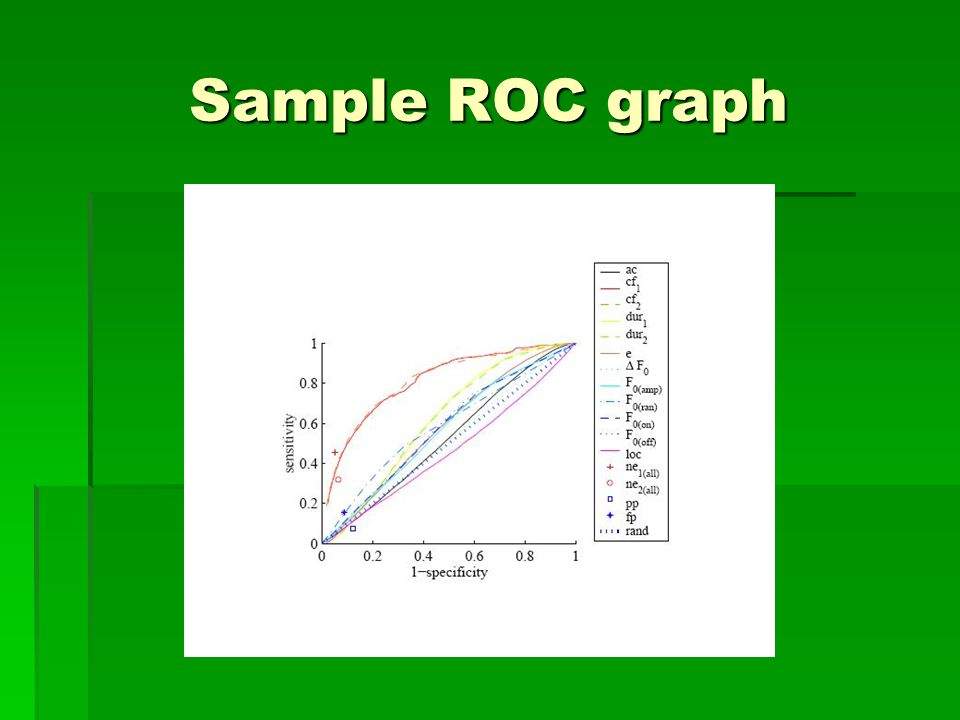 Sample ROC graph