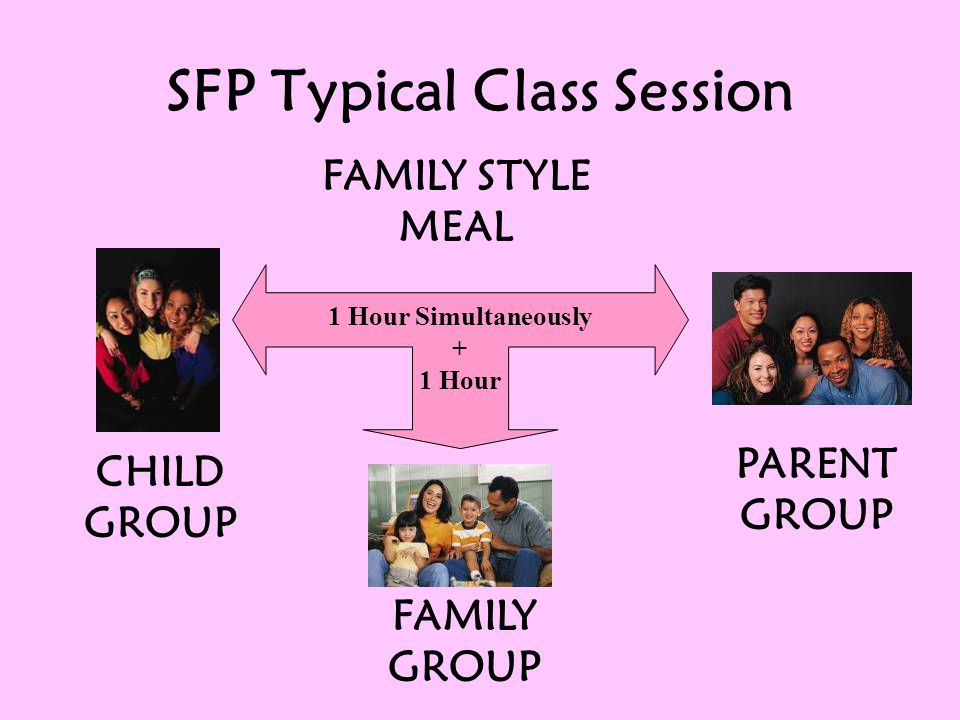 SFP Typical Class Session FAMILY STYLE MEAL 1 Hour Simultaneously + 1 Hour CHILD GROUP PARENT GROUP FAMILY GROUP
