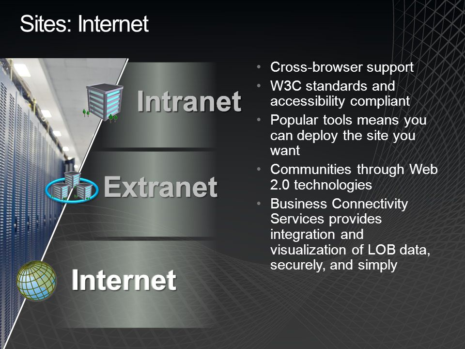 Internet Sites: Internet Intranet Extranet Intranet Extranet Internet Cross-browser support W3C standards and accessibility compliant Popular tools means you can deploy the site you want Communities through Web 2.0 technologies Business Connectivity Services provides integration and visualization of LOB data, securely, and simply