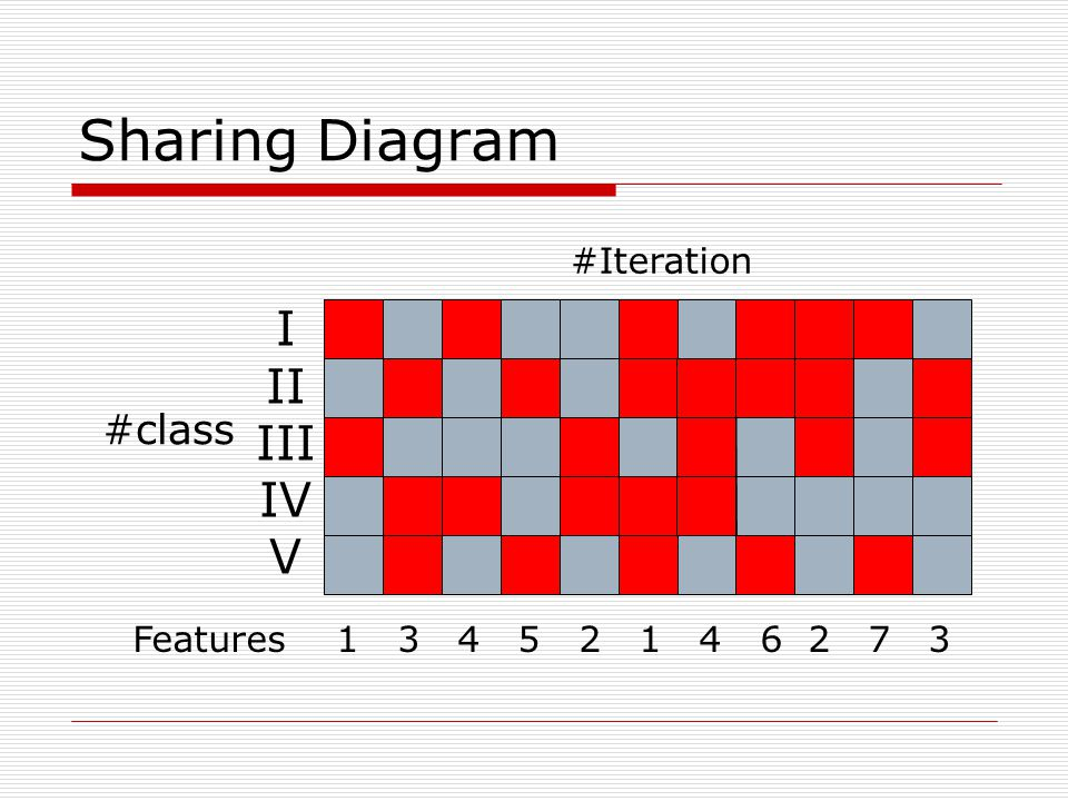 #class Features 1 3 4 5 2 1 4 6 2 7 3 #Iteration Sharing Diagram I II III IV V