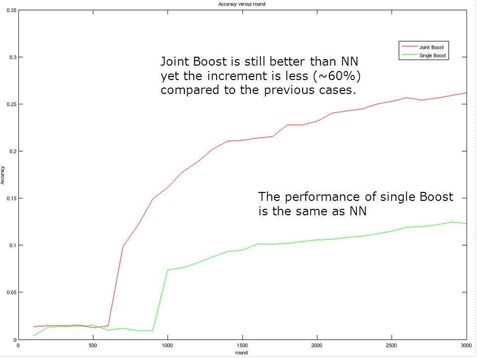 The performance of single Boost is the same as NN Joint Boost is still better than NN yet the increment is less (~60%) compared to the previous cases.
