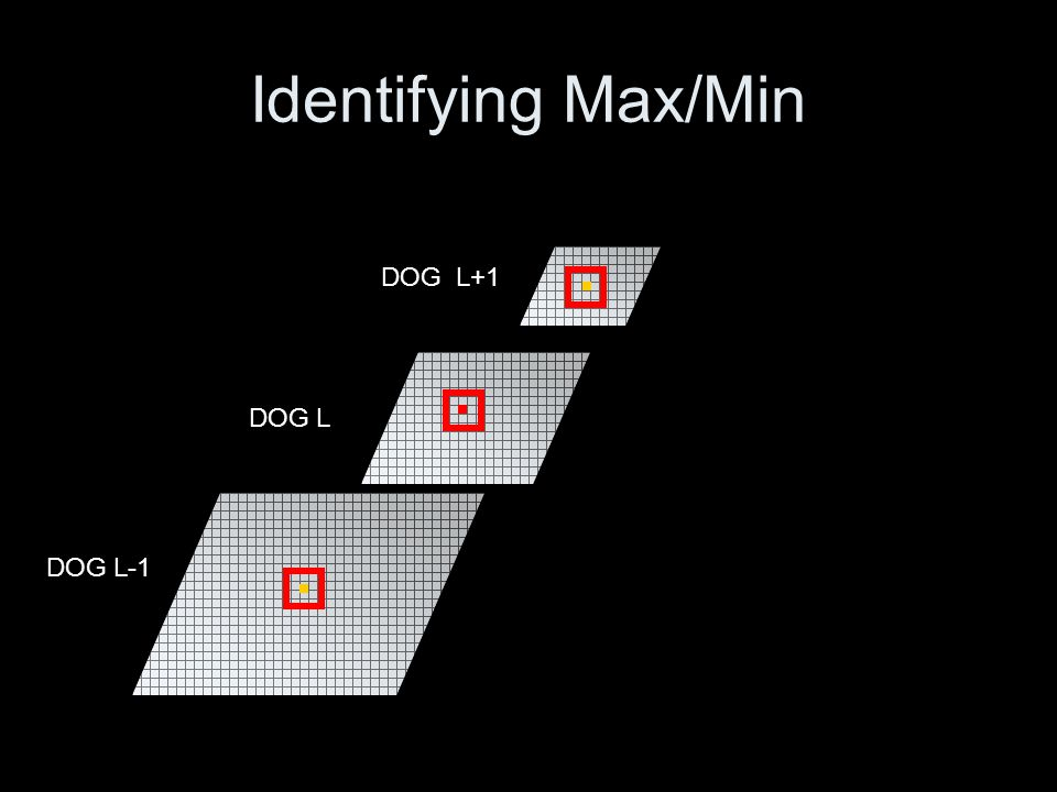 Refining Key List: Illumination For all levels, use the A smoothed image to compute –Gradient Magnitude Threshold gradient magnitudes: –Remove all key points with M IJ less than 0.1 times the max gradient value Motivation: Low contrast is generally less reliable than high for feature points