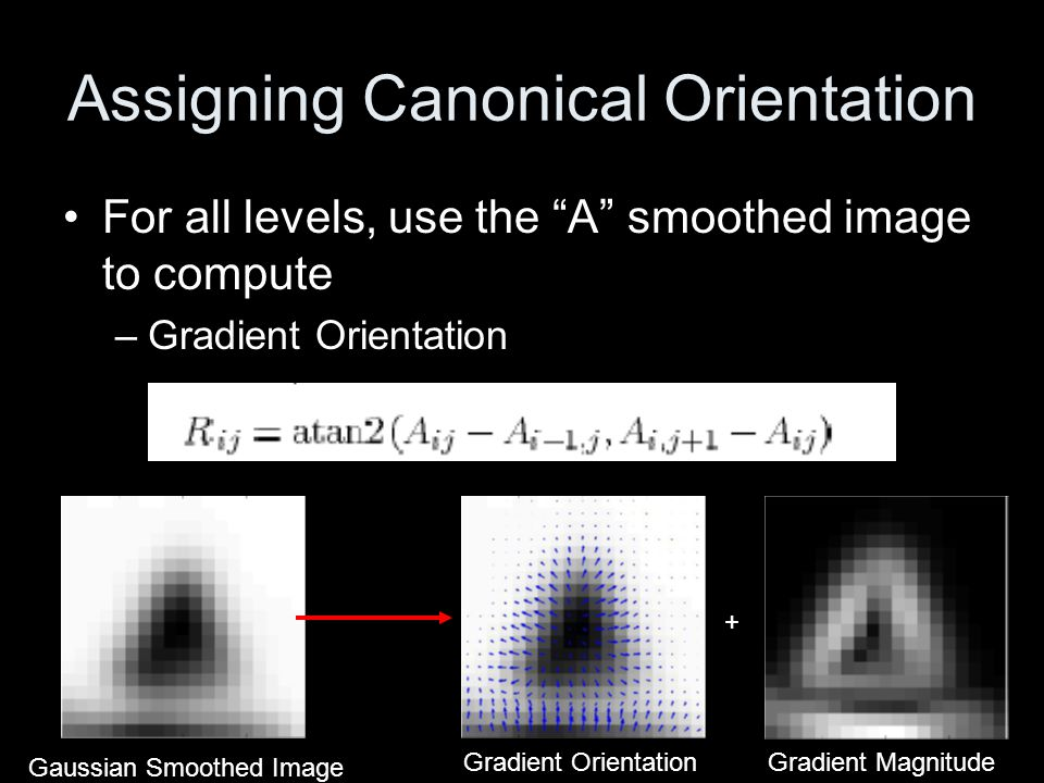 Assigning Canonical Orientation Gradient magnitude weighted by 2D gaussian Gradient Magnitude2D GaussianWeighted Magnitude * =