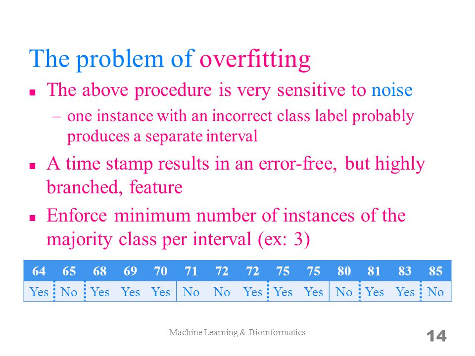 The problem of overfitting The above procedure is very sensitive to noise –one instance with an incorrect class label probably produces a separate interval A time stamp results in an error-free, but highly branched, feature Enforce minimum number of instances of the majority class per interval (ex: 3) Machine Learning & Bioinformatics 14 64656869707172 75 80818385 YesNoYes No Yes NoYes No
