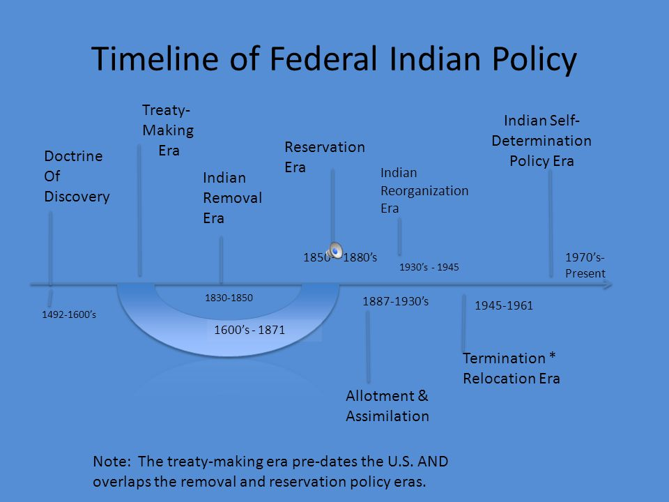 "Overview of Federal Indian Policy ""They're Still Here!"": Over Three Hundred Years of Shifting U.S. Federal Indian Policy Karen Jarratt-Snider, Ph.D. N"