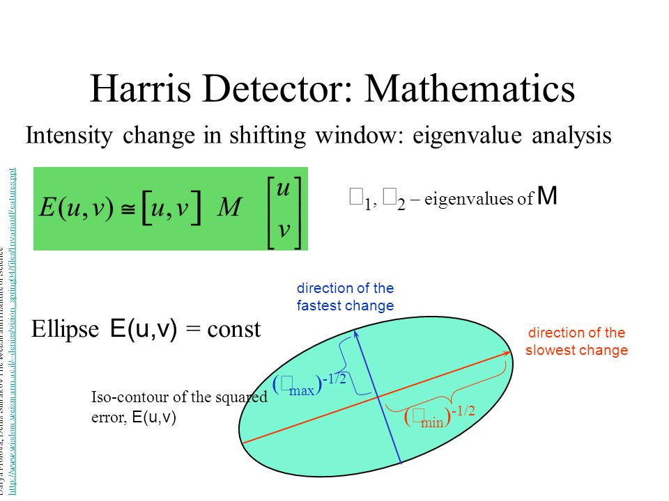 Harris Detector: Mathematics Intensity change in shifting window: eigenvalue analysis  1,  2 – eigenvalues of M direction of the slowest change dire