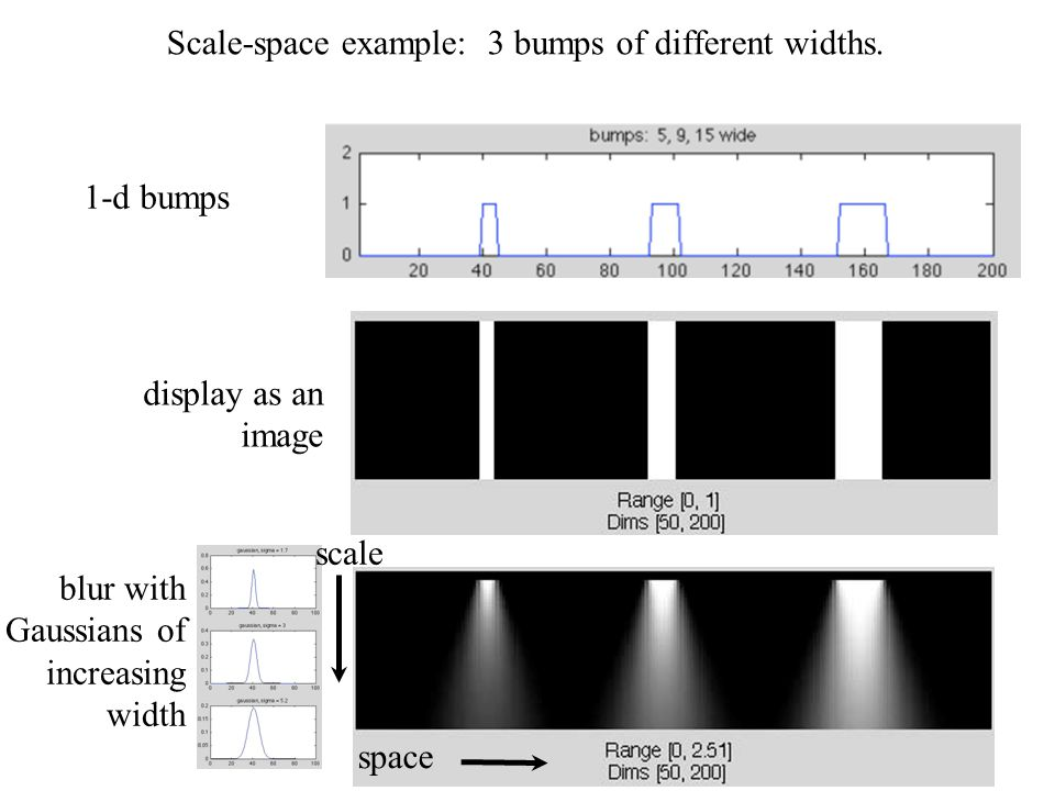 60 Scale-space example: 3 bumps of different widths. scale space 1-d bumps display as an image blur with Gaussians of increasing width