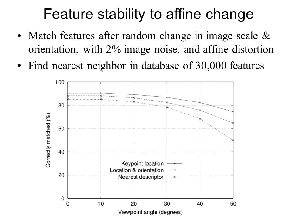 Feature stability to affine change Match features after random change in image scale & orientation, with 2% image noise, and affine distortion Find ne