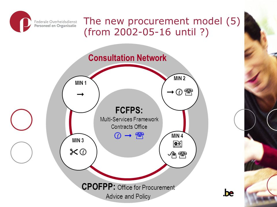 The new procurement model (5) (from 2002-05-16 until ) CPOFPP: Office for Procurement Advice and Policy    MIN 4 MIN 3  MIN 1   MIN 2 FCFPS: Multi-Services Framework Contracts Office    Consultation Network