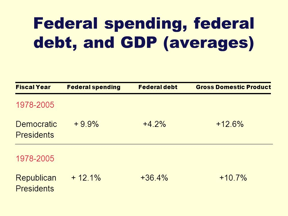 Federal spending, federal debt, and GDP (averages) Fiscal Year Federal spending Federal debt Gross Domestic Product 1978-2005 Democratic + 9.9% +4.2% +12.6% Presidents 1978-2005 Republican + 12.1% +36.4% +10.7% Presidents