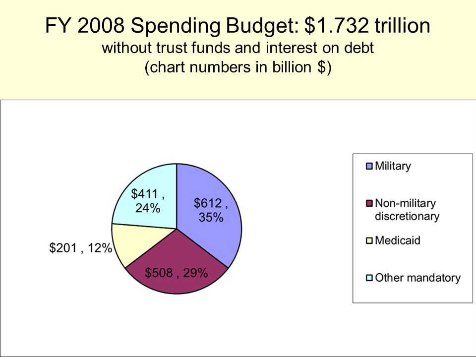 FY 2008 Spending Budget: $1.732 trillion without trust funds and interest on debt (chart numbers in billion $)