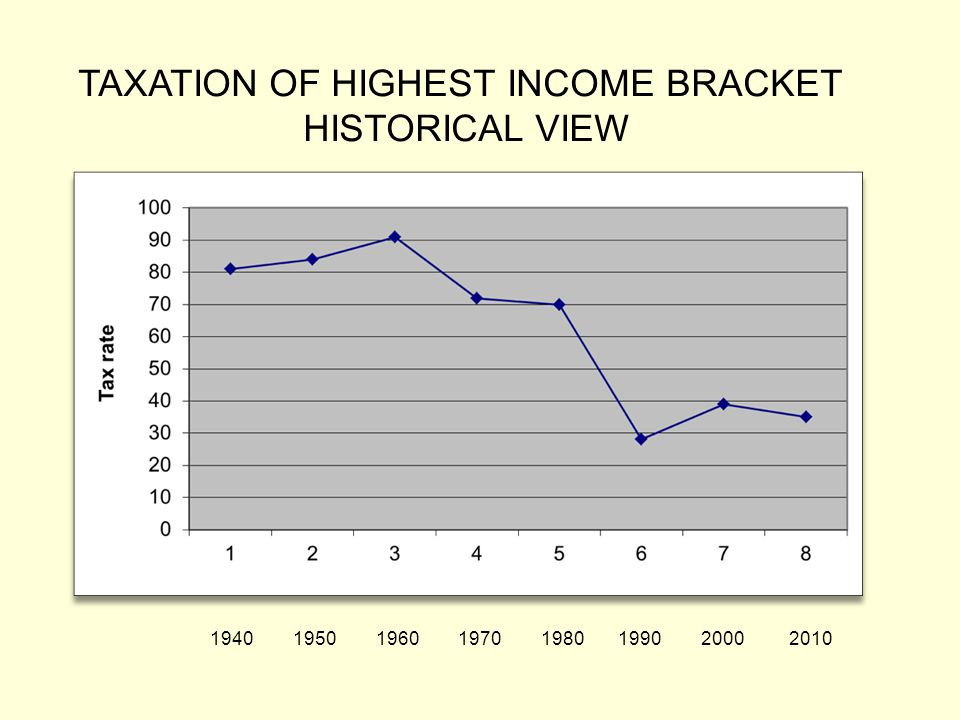 1940 1950 1960 1970 1980 1990 2000 2010 TAXATION OF HIGHEST INCOME BRACKET HISTORICAL VIEW