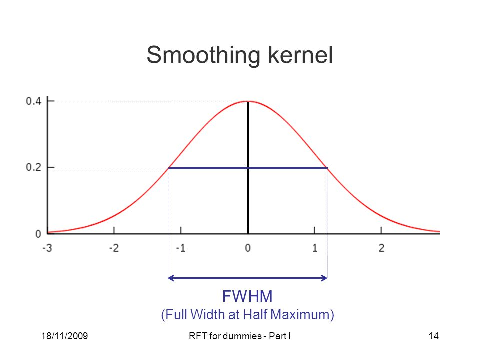 18/11/2009RFT for dummies - Part I14 Smoothing kernel FWHM (Full Width at Half Maximum)