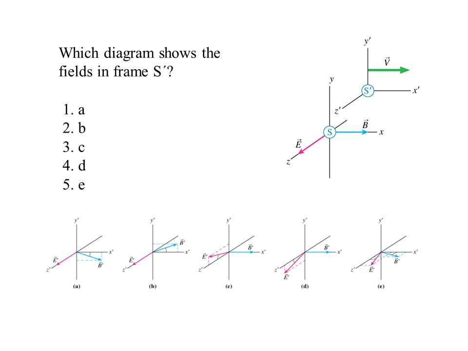 Which diagram shows the fields in frame S´? 1. a 2. b 3. c 4. d 5. e
