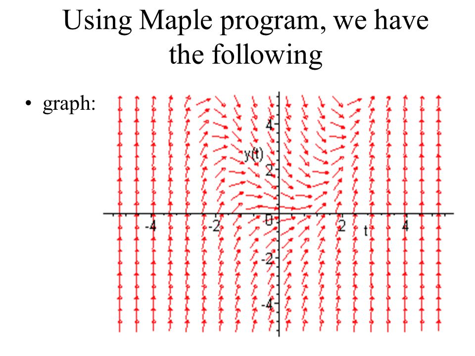 11 Using Maple program, we have the following graph: