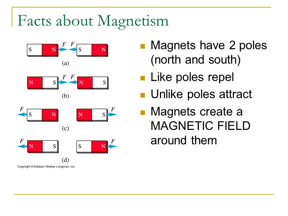Facts about Magnetism Magnets have 2 poles (north and south) Like poles repel Unlike poles attract Magnets create a MAGNETIC FIELD around them