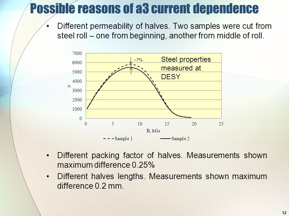 Possible reasons of a3 current dependence Different permeability of halves.