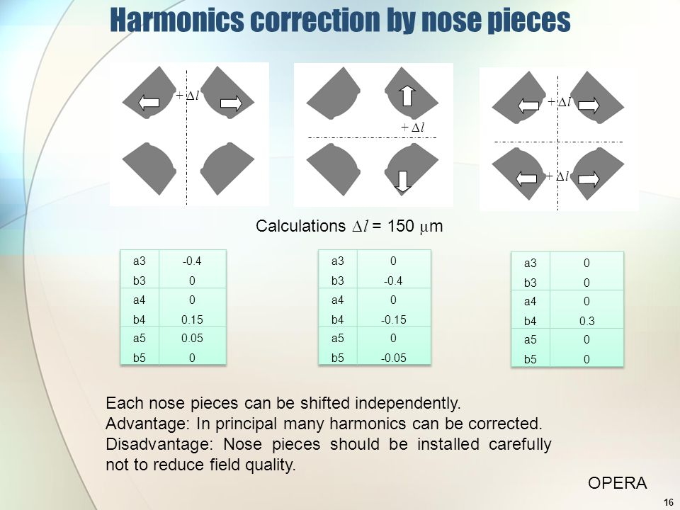 Harmonics correction by nose pieces + ∆l Calculations ∆l = 150 µ m OPERA 16 Each nose pieces can be shifted independently.
