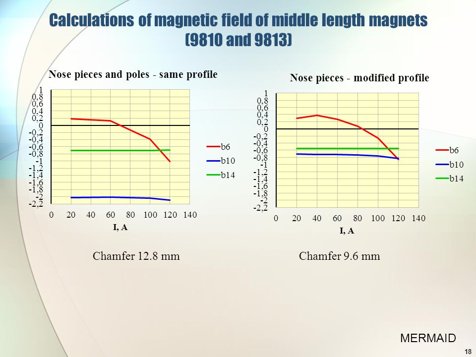 Calculations of magnetic field of middle length magnets (9810 and 9813) Chamfer 12.8 mmChamfer 9.6 mm MERMAID 18