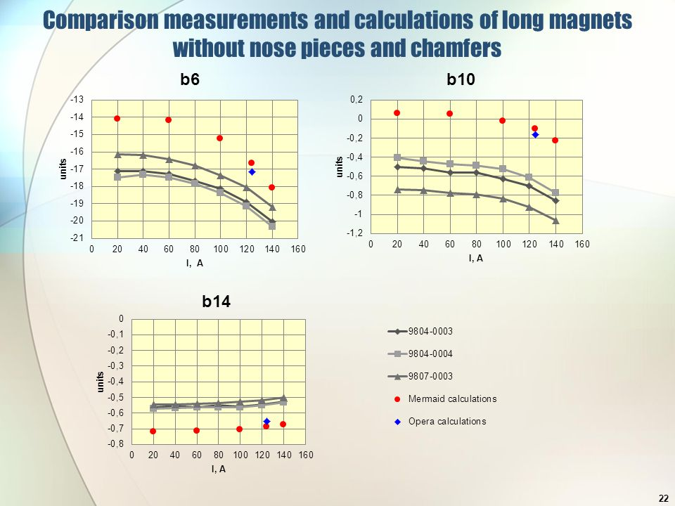 Comparison measurements and calculations of long magnets without nose pieces and chamfers 22