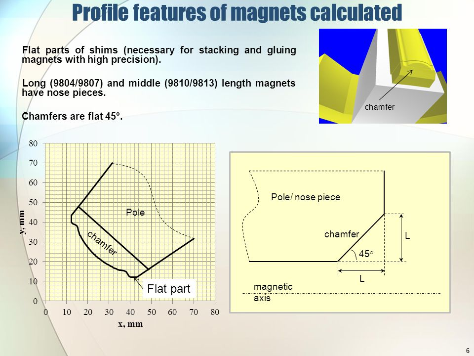 Allowed harmonics in magnet center were minimized Yoke edges in 3D provide big b6 2D or magnetic field in magnet centre plane MERMAID Calculations of allowed harmonics Chamfers decrease b6 but at the same time increase b10 3D without chamfer 120 A 3D with chamfer 120 A 7
