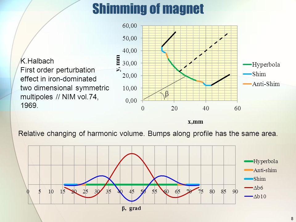 α L H magnetic axis chamfer nose piece Calculations of chamfers of long magnets α - angle between magnetic axis and chamfer plane Nose pieces size: 15 mm along magnetic axis 34.45 mm perpendicular magnetic axis The sizes limit size of chamfer 9