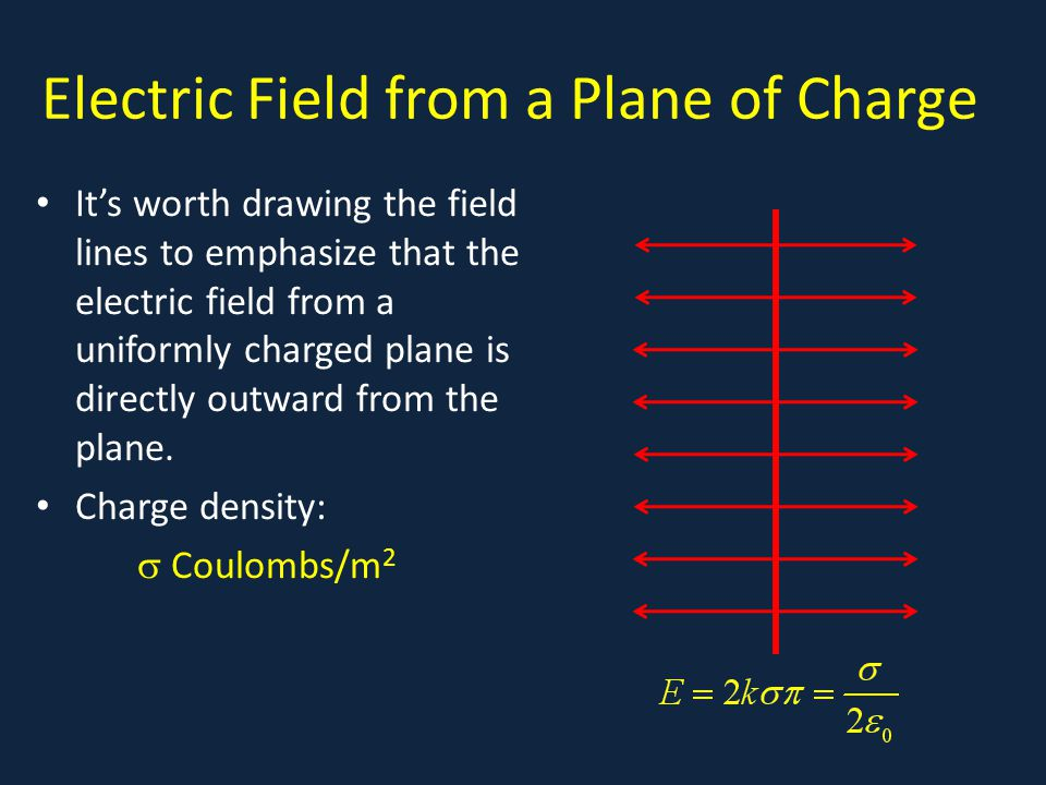 Electric Field from a Plane of Charge It's worth drawing the field lines to emphasize that the electric field from a uniformly charged plane is directly outward from the plane.