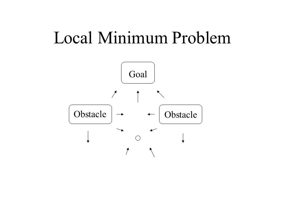 Local Minimum Problem Goal Obstacle