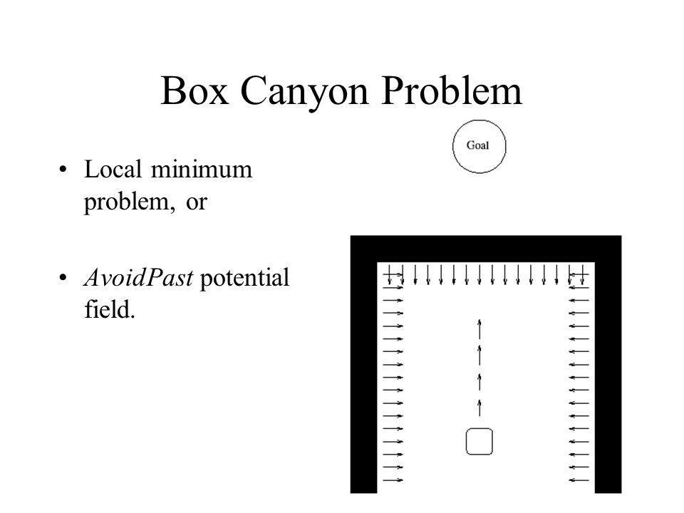 Box Canyon Problem Local minimum problem, or AvoidPast potential field.
