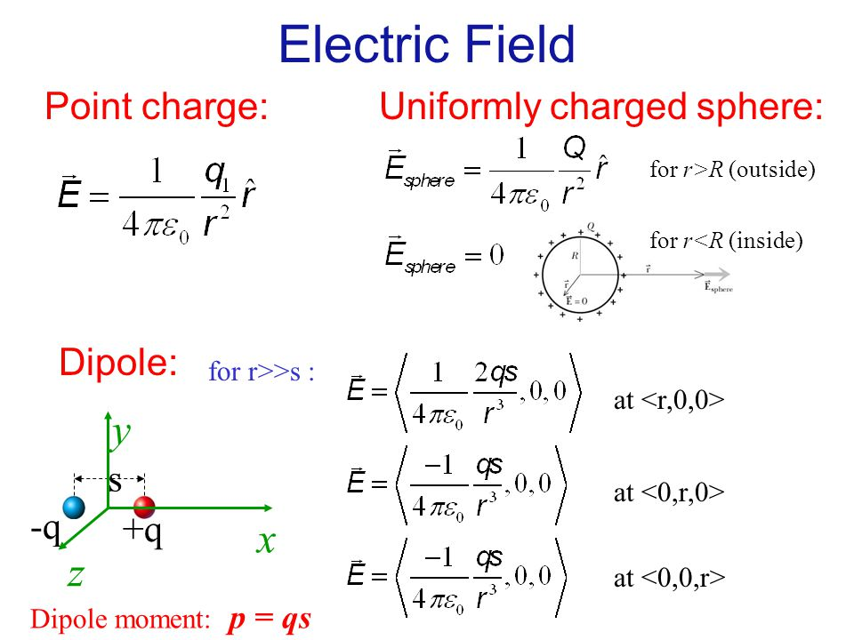 Electric Field Point charge: Dipole: for r>>s : at +q -q s x y z at Dipole moment: p = qs Uniformly charged sphere: for r>R (outside) for r<R (inside)