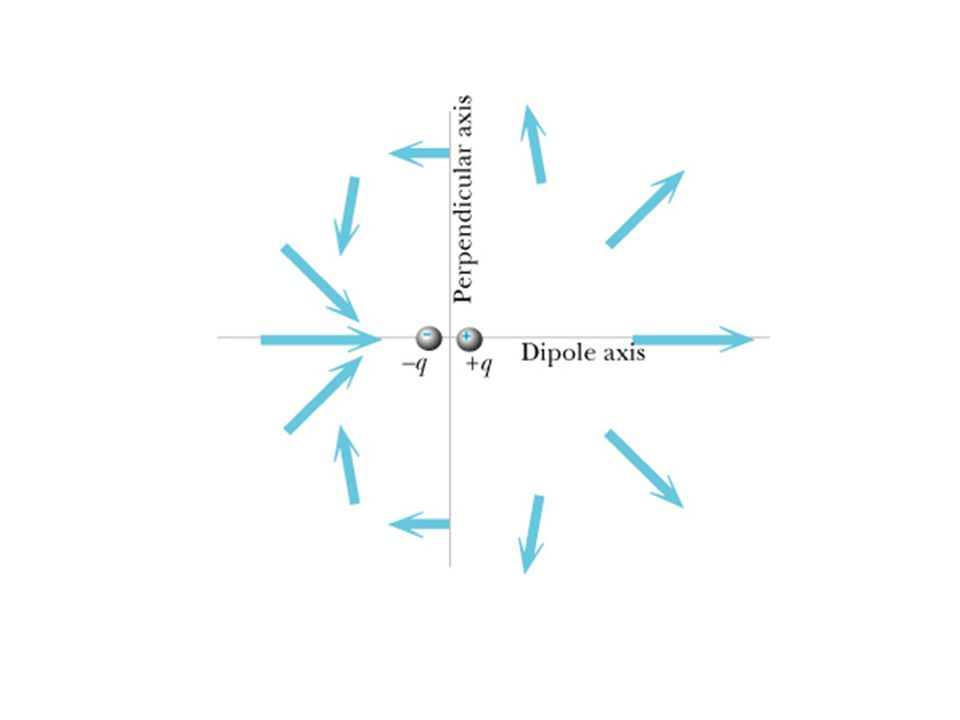 Polarization Amount of polarization p in most materials is proportional to the magnitude of the applied electric field: In an induced dipole, is the distance between the charges fixed.
