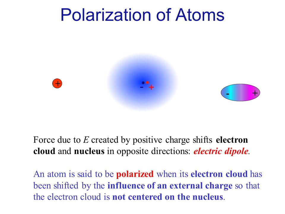 + E Force due to E created by positive charge shifts electron cloud and nucleus in opposite directions: electric dipole. An atom is said to be polariz