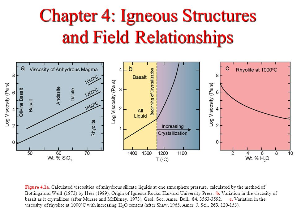 Chapter 4: Igneous Structures and Field Relationships Figure 4.1a. Calculated viscosities of anhydrous silicate liquids at one atmosphere pressure, ca