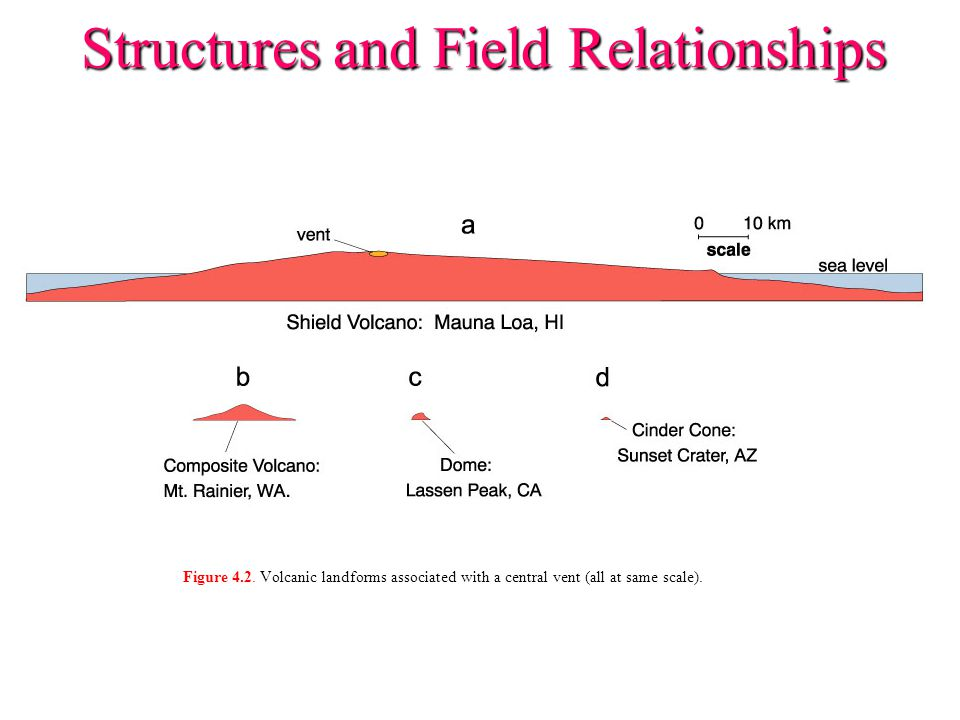 Structures and Field Relationships Figure 4.2. Volcanic landforms associated with a central vent (all at same scale).
