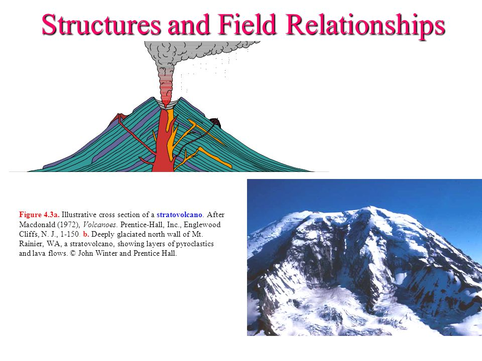 Structures and Field Relationships Figure 4.3a. Illustrative cross section of a stratovolcano. After Macdonald (1972), Volcanoes. Prentice-Hall, Inc.,